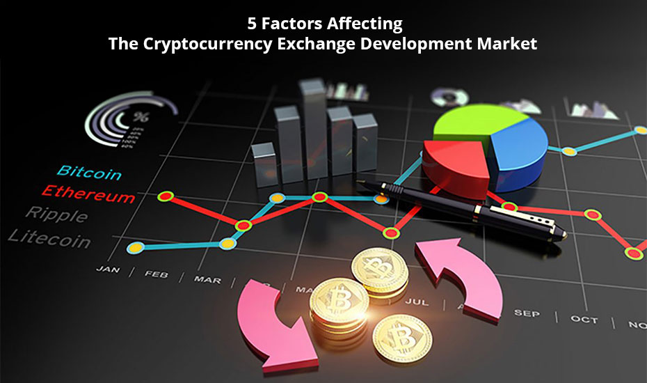 Cryptocurrency Exchange Development Market